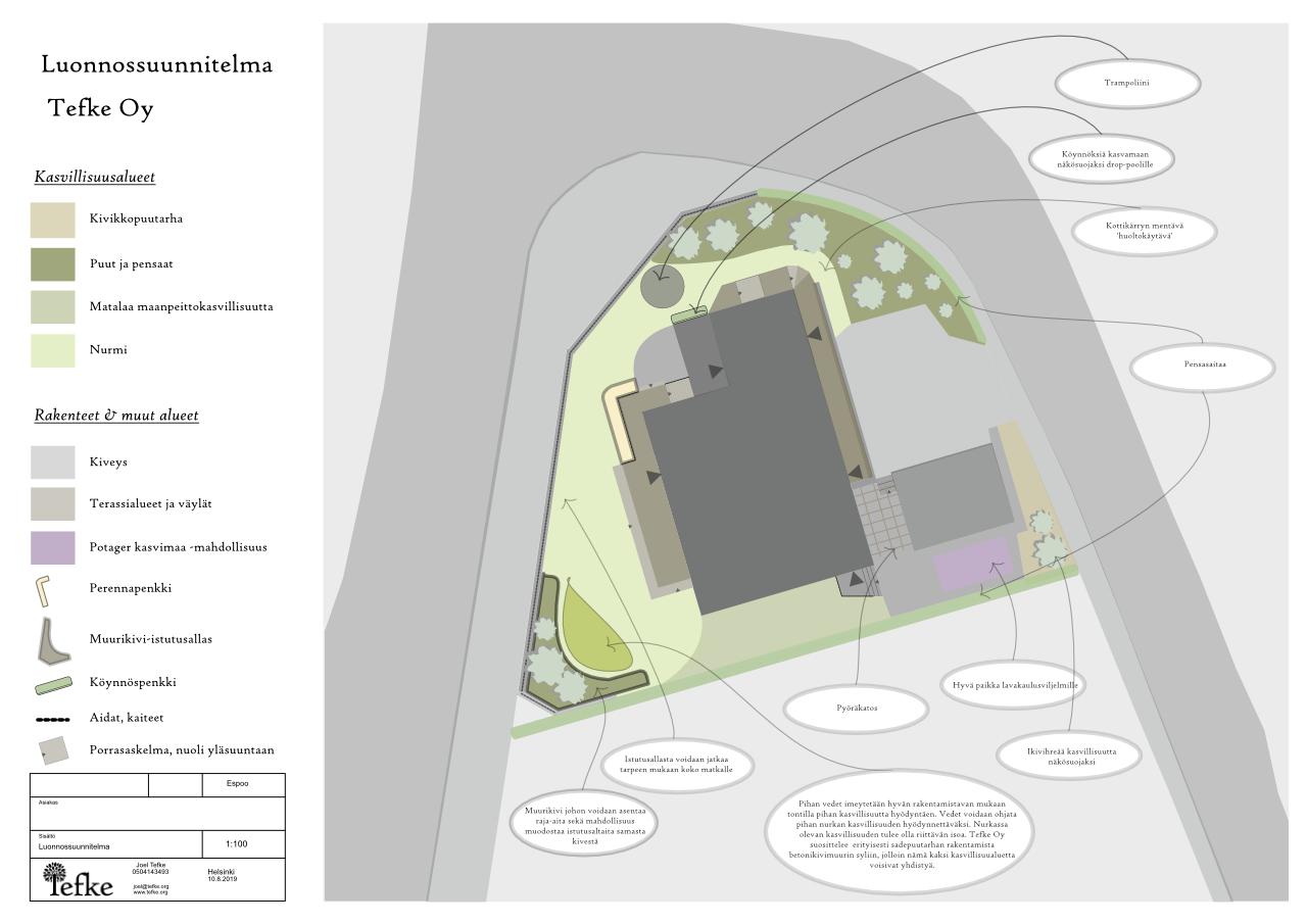 ekologinen suunnittelu pihasuunitelma espoo helsinki vantaa